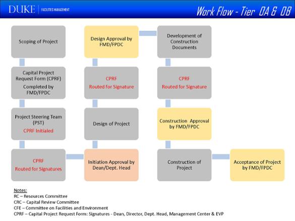 workflow tier 0A 0B
