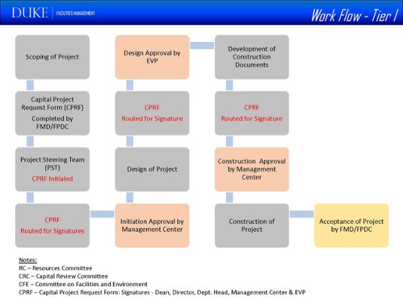 workflow tier 1