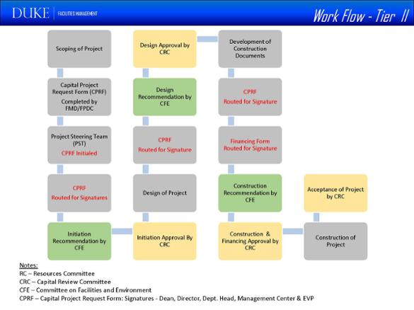 workflow tier 2
